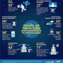 The Future Of Travel: Staring Into The Crystal Ball